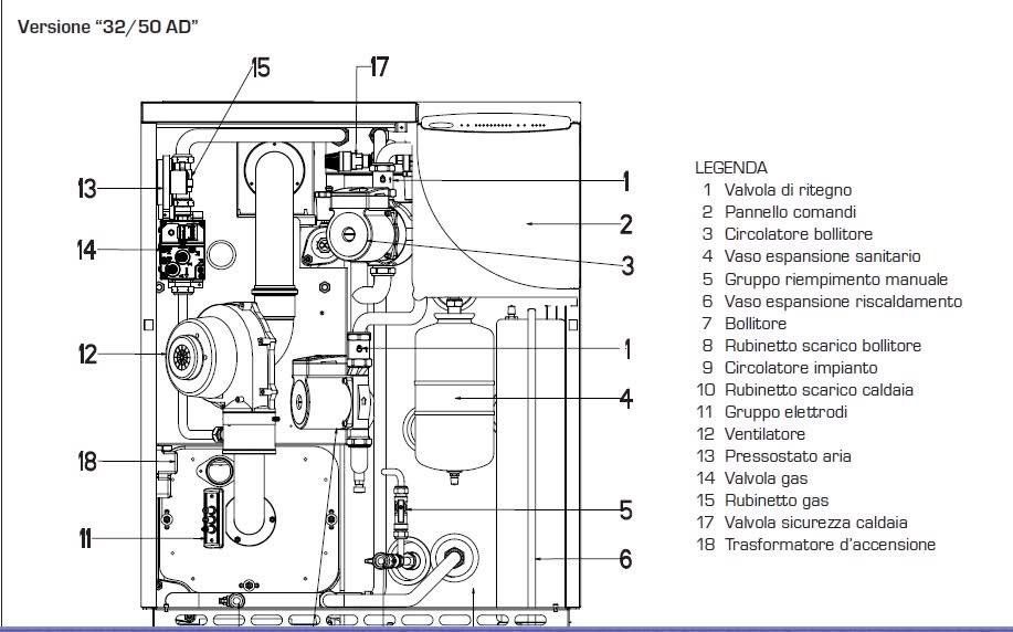 Manutenzione caldaia ferroli esperienza e preparazione - Caldaia manutenzione ...